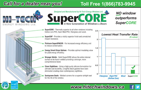 Hi-Tech Energy Windows Ltd (204-783-9945) - Annonce illustrée======= - Call for a dealer near you! Toll Free 1(866)783-9945 NO window outperforms SuperCORE - Thermally superior to all other windows including 2.5 hollow core PVC, foam filled PVC, fiberglass and wood. Lowest Heat Transfer Rate SuperCAP - Provides a visibly superior finish and unmatched (K-value) impact resistance. Platinum SuperSPACER - For increased energy efficiency and to reduce condensation. 1.5 Energy Smart Glass Options - Provides optimal insulating value for peak energy efficiency. Stronger Welds - Solid SuperCORE allows the entire internal - Welded corners for a superior airtight seal FiberglassRigid PVC Wood SuperCORE for the life of the window. (Hollow Core) ASK ABOUT www.hitechwindows.ca ENERGY STAR surface to be fusion welded providing a stronger, more comprehensive bond. 0.5 Clean Sightlines - Using a high purity silicone formulation for ultimate seal durability, unsightly black gaskets have been eliminated creating clean contemporary sightlines. Santoprene Seals
